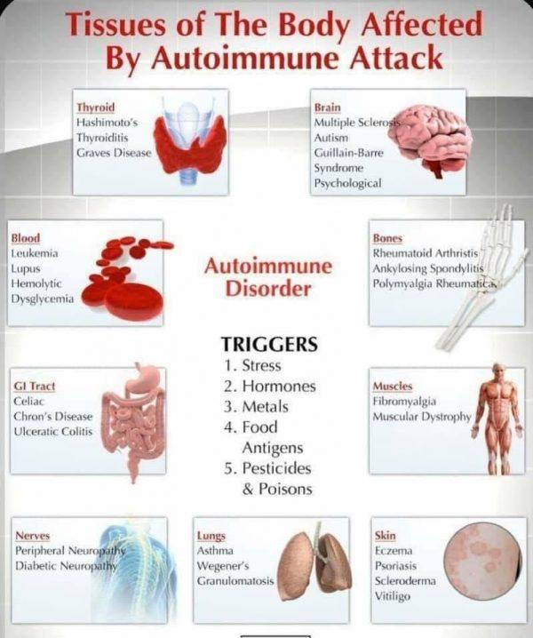 Podrobnosti o bolezni